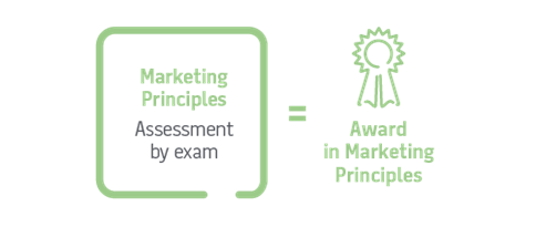 Marketing Principles awards CIM L3 Qualifications